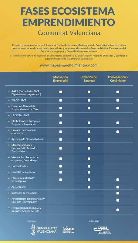 Fases Ecosistema Emprendimiento de la Comunitat Valenciana (Portada)